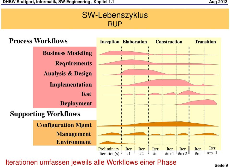 Workflows Configuration Mgmt Management Environment Preliminary Iteration(s) #1