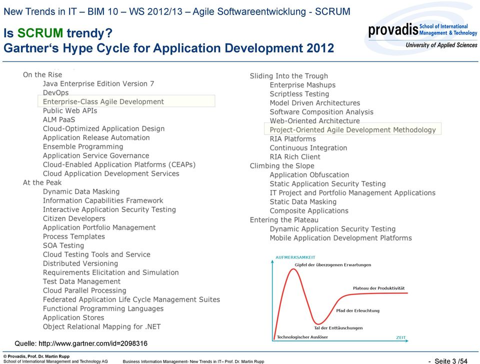 Gartner s Hype Cycle for Application Development 2012 Quelle: http://www.