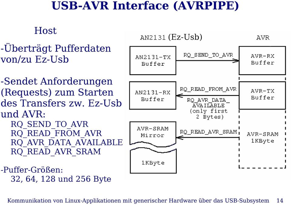 Ez-Usb und AVR: RQ_SEND_TO_AVR RQ_READ_FROM_AVR RQ_AVR_DATA_AVAILABLE RQ_READ_AVR_SRAM