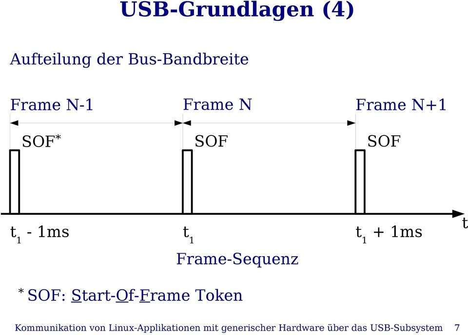 Frame-Sequenz * SOF: Start-Of-Frame Token Kommunikation von