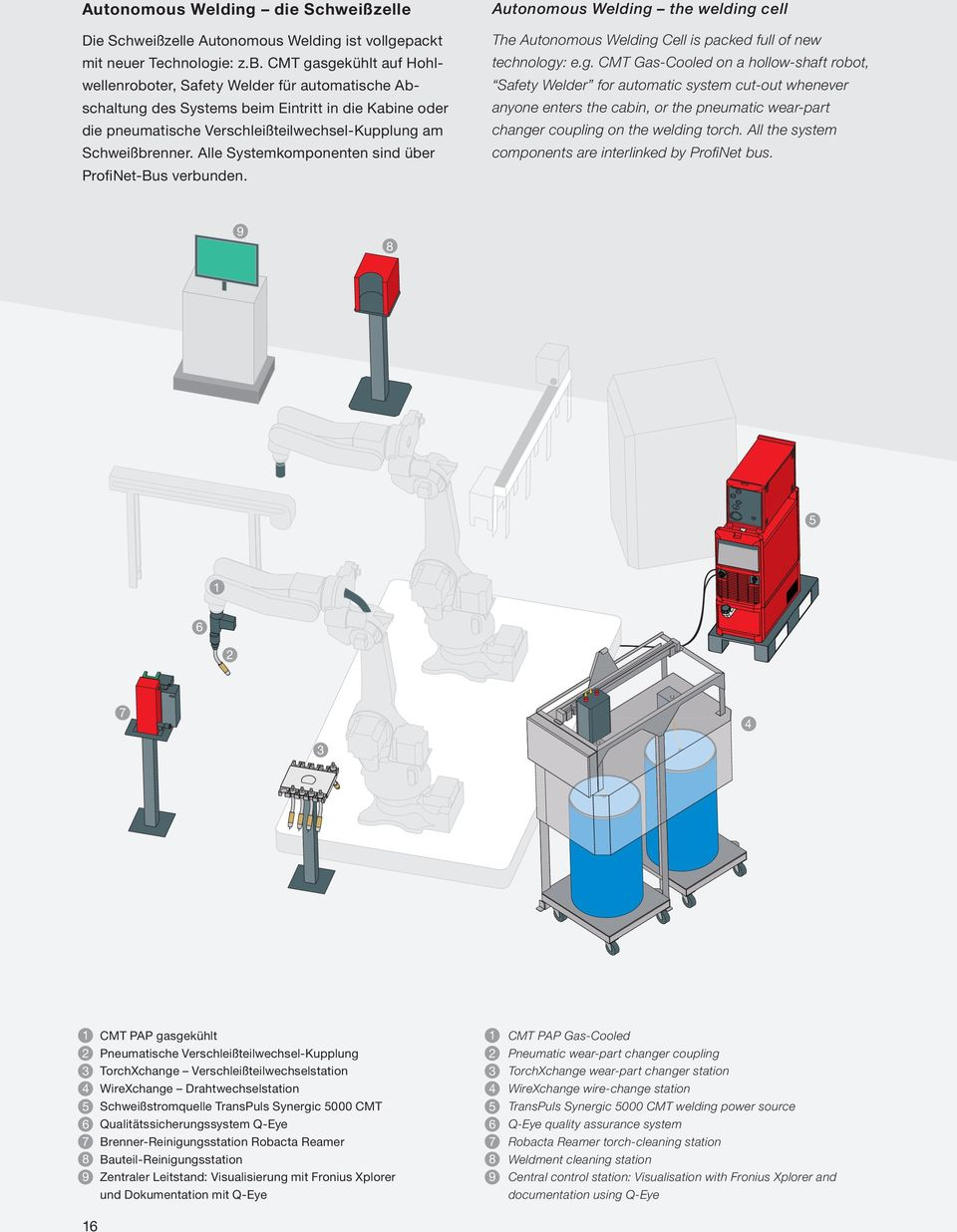 sgekühlt auf Hohl- technology: e.g. CMT Gas-Cooled on a hollow-shaft robot, wellenroboter, Safety Welder für automatische Ab- Safety Welder for automatic system cut-out whenever schaltung des Systems
