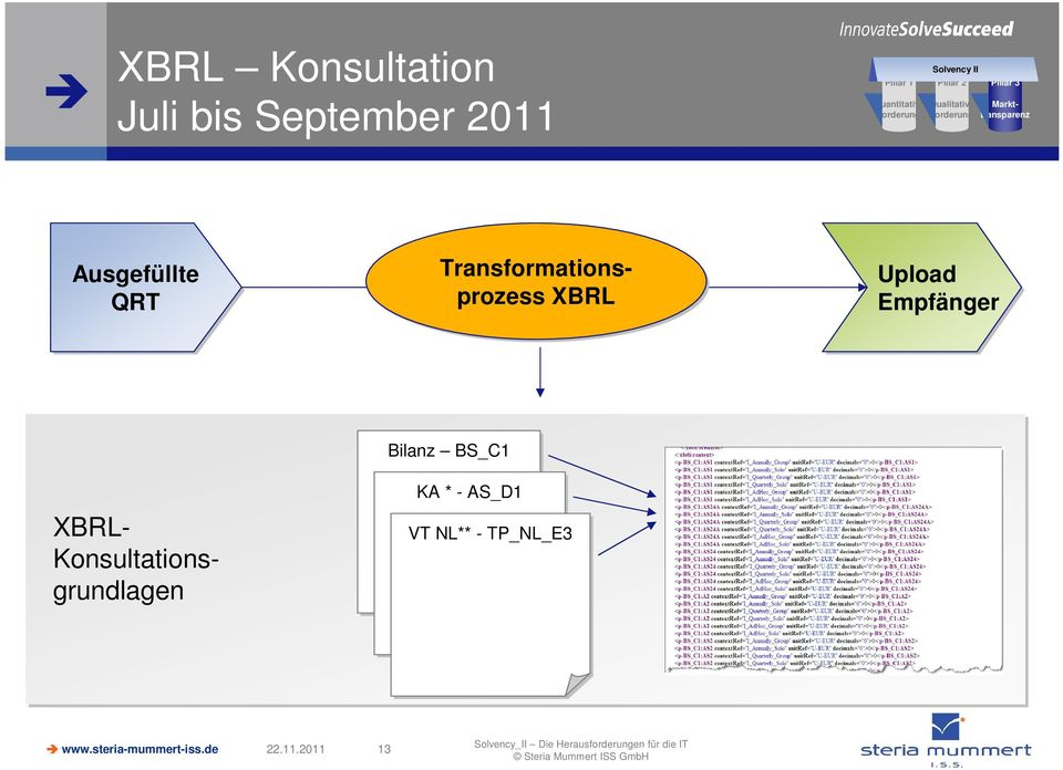 QRT Transformationsprozess XBRL Upload