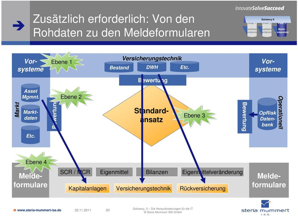 Marktdaten Bewertung Ebene 2 Standardansatz Ebene 3 Bewertung OpRisk Datenbank Operationell Etc.