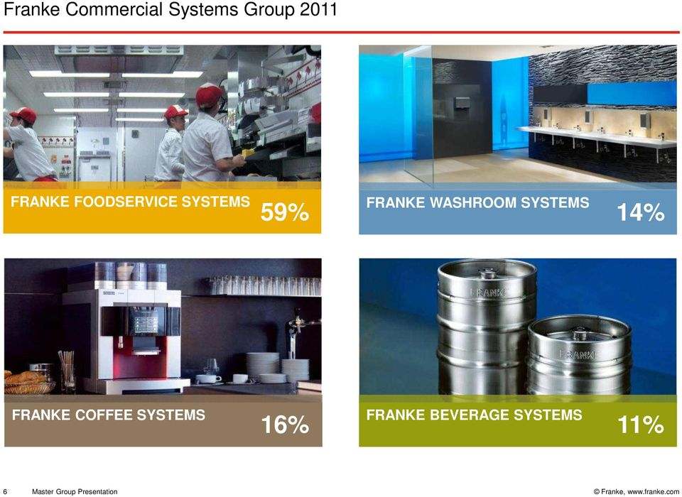 SYSTEMS 14% FRANKE COFFEE SYSTEMS 16% FRANKE