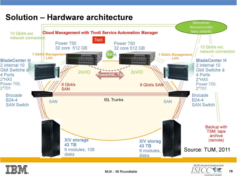 Gbit/s Management LAN SAN Power 750 32 core 512 GB 8 Gbit/s SAN 2xVIO PowerHA, TSA Power 750 32 core 512 GB ISL Trunks 2xVIO 8 Gbit/s SAN 1 Gbit/s Management LAN SAN Münchner