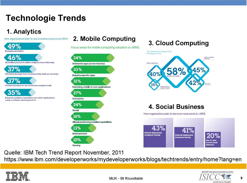 Social Business Quelle: IBM Tech Trend Report November, 2011