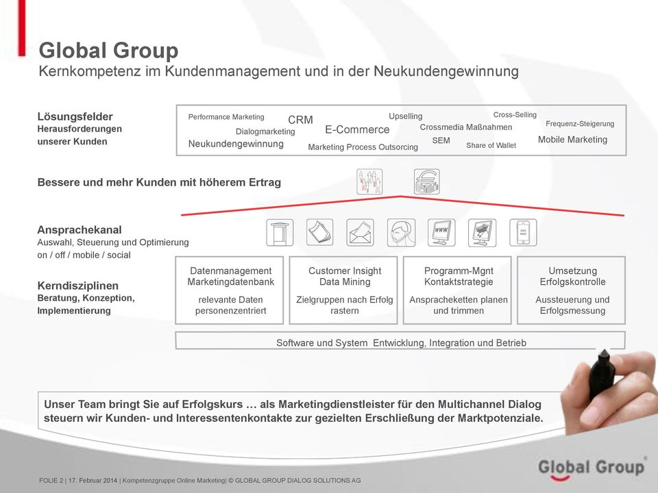 Auswahl, Steuerung und Optimierung on / off / mobile / social Kerndisziplinen Beratung, Konzeption, Implementierung Datenmanagement Marketingdatenbank relevante Daten personenzentriert Customer