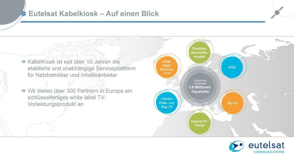 schlüsselfertiges white label TV- Vorleistungsprodukt an white label Marketing Tools Digitales Free-