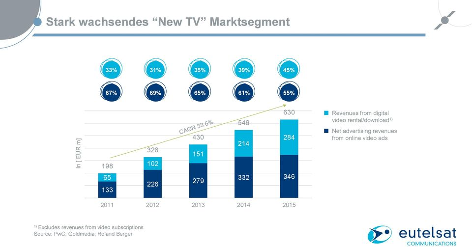 video rental/download 1) Net advertising revenues from online video ads 2011 2012 2013