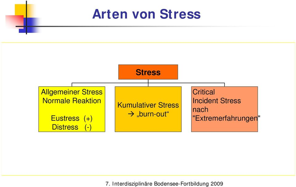 Distress (-) Kumulativer Stress burn-out