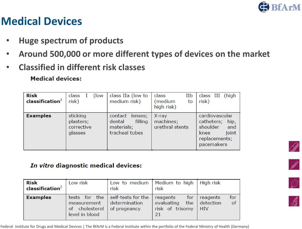 different types of devices on the
