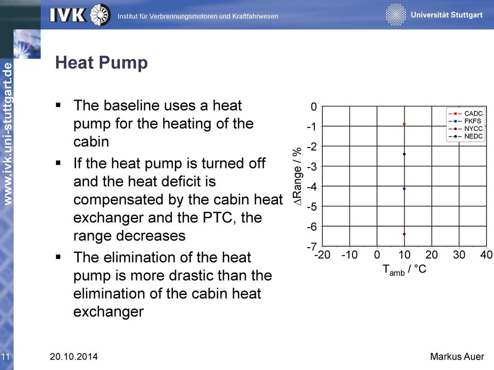 range decreases The elimination of the heat pump is more drastic than the elimination of the