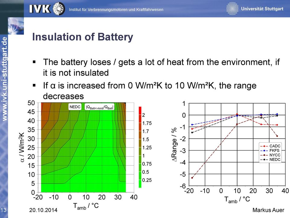 environment, if it is not insulated If α is increased from W/m²K to 1 W/m²K, the range 1.752decreases.