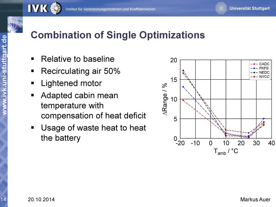 with compensation of heat deficit Usage of waste heat to heat the