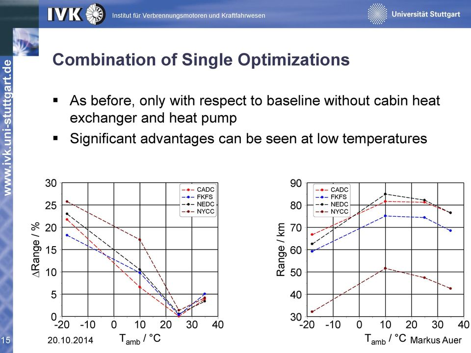 without cabin heat exchanger and heat pump Significant advantages can be seen at low