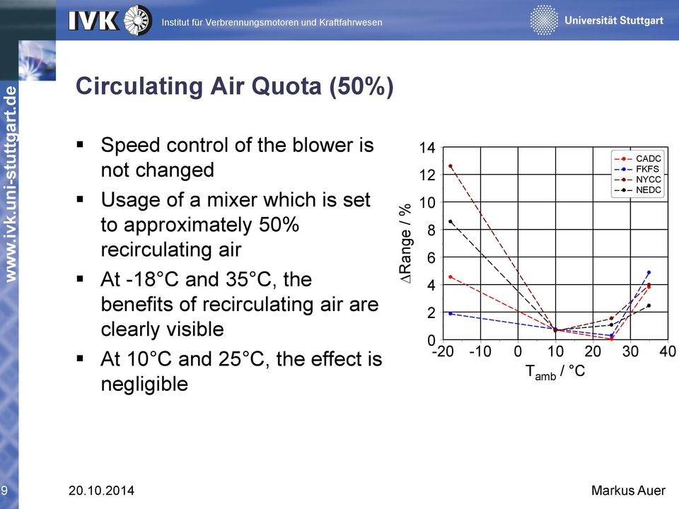 benefits of recirculating air are clearly visible At 1 C and 25 C, the effect is