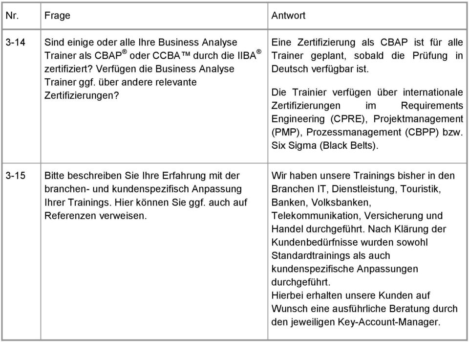 Die Trainier verfügen über internationale Zertifizierungen im Requirements Engineering (CPRE), Projektmanagement (PMP), Prozessmanagement (CBPP) bzw. Six Sigma (Black Belts).