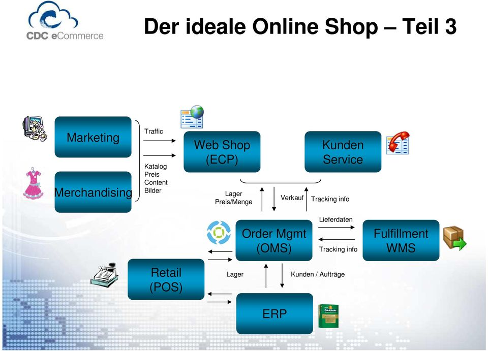 Verkauf Kunden Service Tracking info Order Mgmt (OMS)