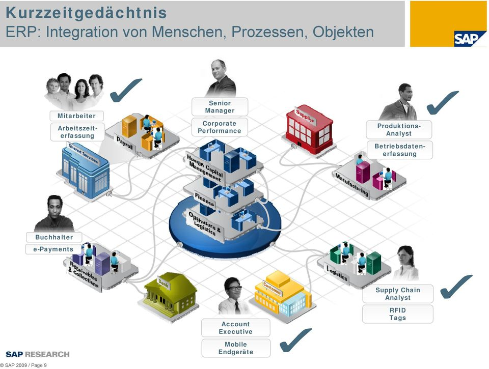Corporate Performance Produktions- Analyst Buchhalter e-payments SAP