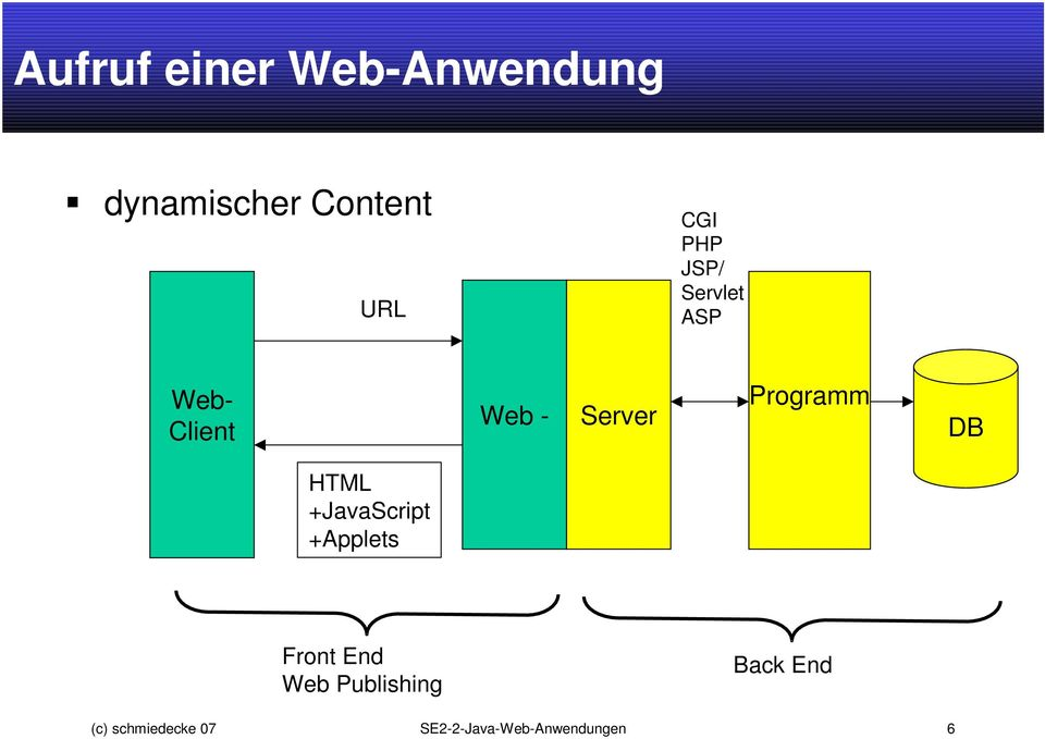 DB HTML +JavaScript +Applets Front End Web Publishing