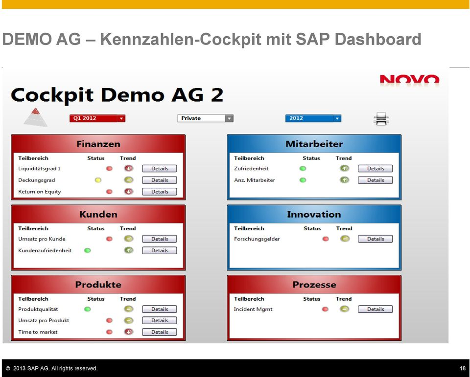 mit SAP Dashboard