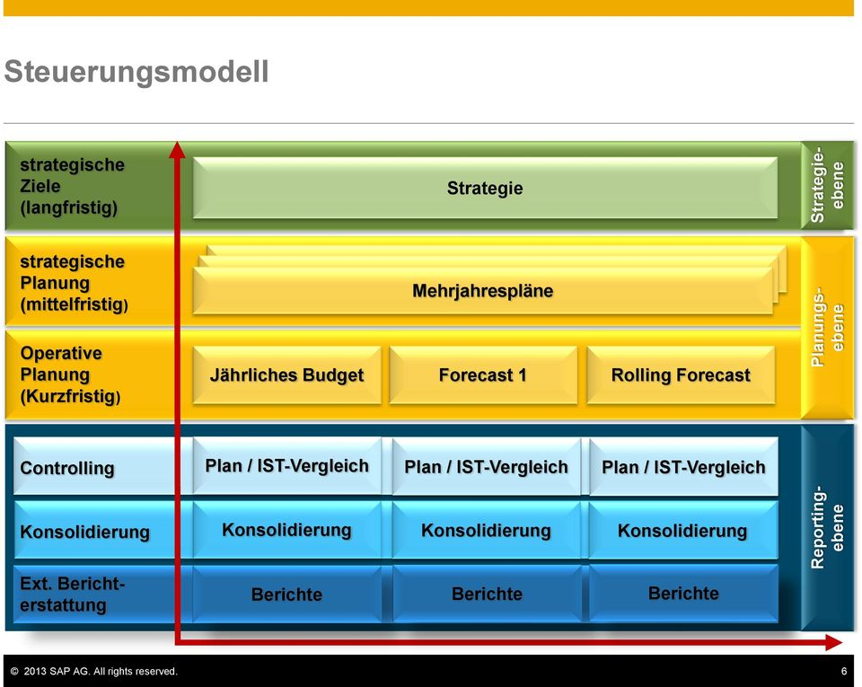 Forecast 1 Rolling Forecast Controlling Plan / IST-Vergleich Plan / IST-Vergleich Plan / IST-Vergleich Konsolidierung