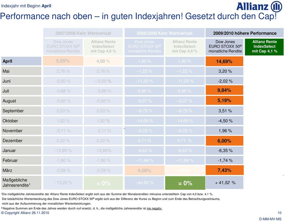 monatliche Rendite Allianz Rente IndexSelect mit Cap 4,0 % Dow Jones EURO STOXX 50 monatliche Rendite Allianz Rente IndexSelect mit Cap 4,1 % April 5,05% % 4,00 % 1,90 % 1,90 % 14,69% % Mai 2,76 %