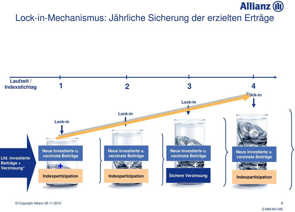 Sichere Verzinsung + 4,1 % Index-Partizipation auf Basis CAP Laufzeit / Indexstichtag 1 2 3 4 Lock-in Lock-in Lock-in Lock-in Lfd.