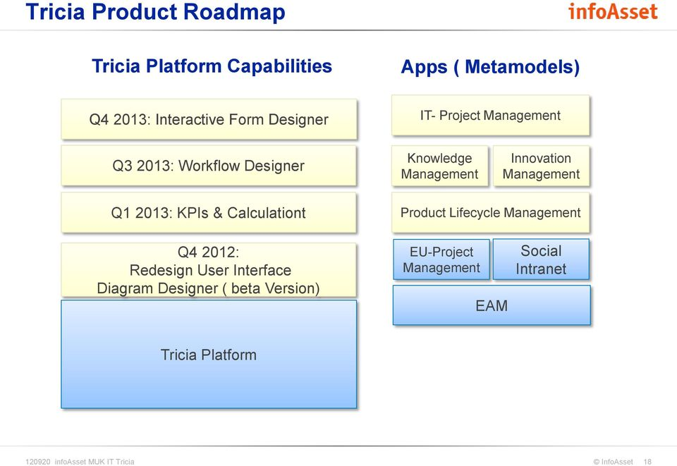 KPIs & Calculationt Product Lifecycle Management Q4 2012: Redesign User Interface Diagram Designer ( beta