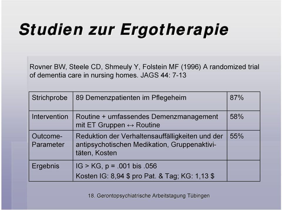 JAGS 44: 7-13 Strichprobe 89 Demenzpatienten im Pflegeheim 87% Intervention Outcome- Parameter Routine + umfassendes