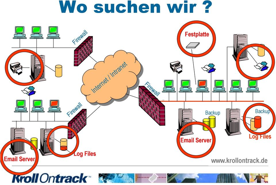 Intranet Firewall Firewall
