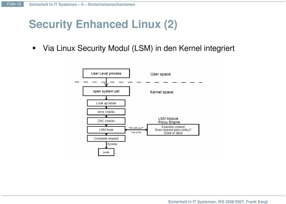 Linux Security Modul