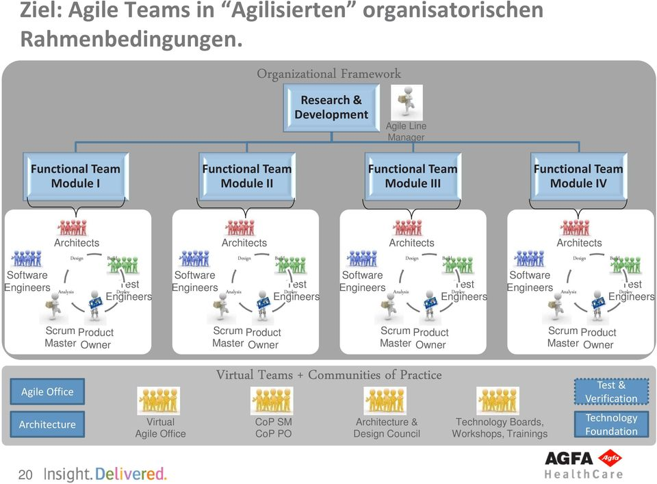 Architecture Virtual Agile Office Virtual Teams + Communities of Practice CoP SM