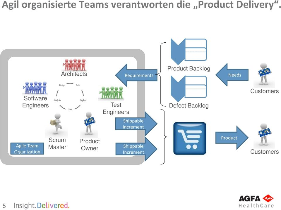 Customers Shippable Increment Agile Team Organization