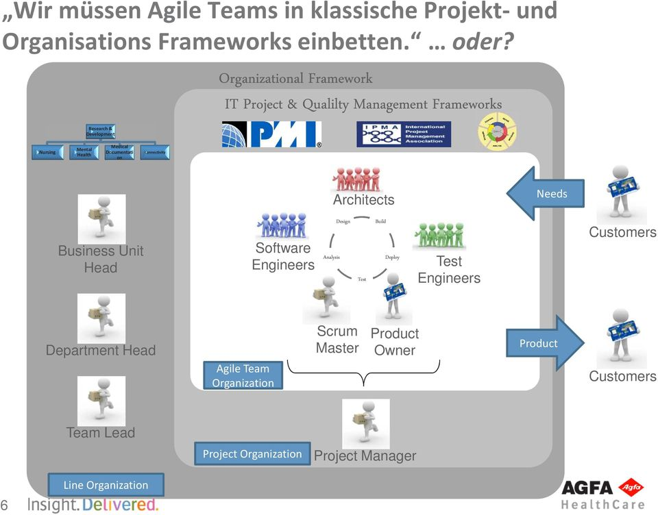 Connectivity Needs Business Unit Head Customers Department Head Agile Team Organization Scrum