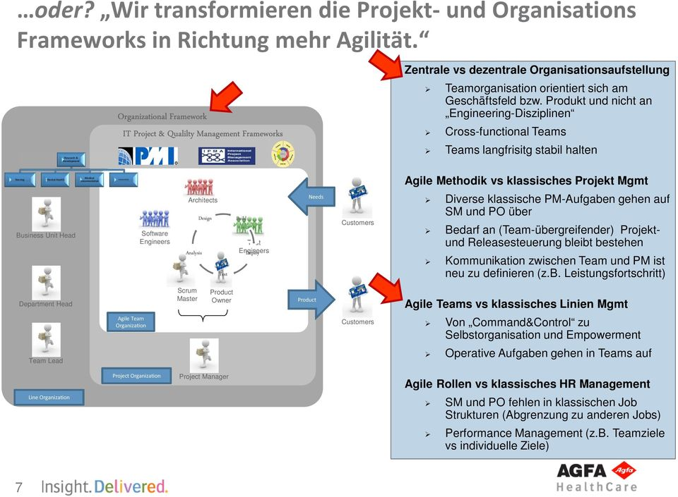 Produkt und nicht an Engineering-Disziplinen Cross-functional Teams Teams langfrisitg stabil halten Nursing Mental Health Medical Documentation Connectivity Agile Methodik vs klassisches Projekt Mgmt