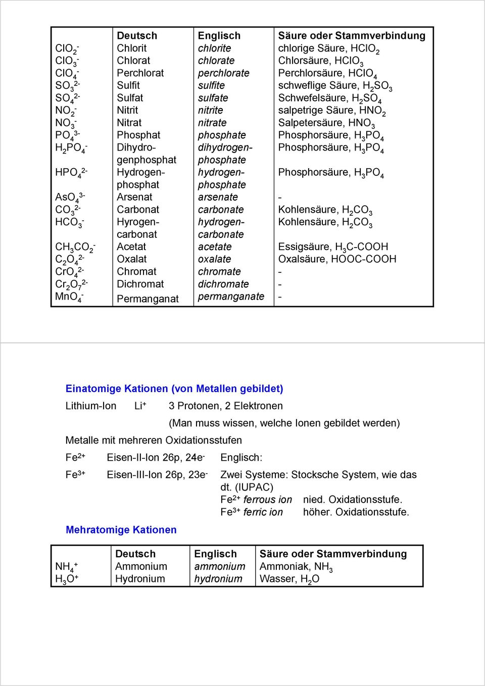 arsenate carbonate hydrogencarbonate acetate oxalate chromate dichromate permanganate Säure oder Stammverbindung chlorige Säure, HCl 2 Chlorsäure, HCl 3 Perchlorsäure, HCl schweflige Säure, H 2 S 3