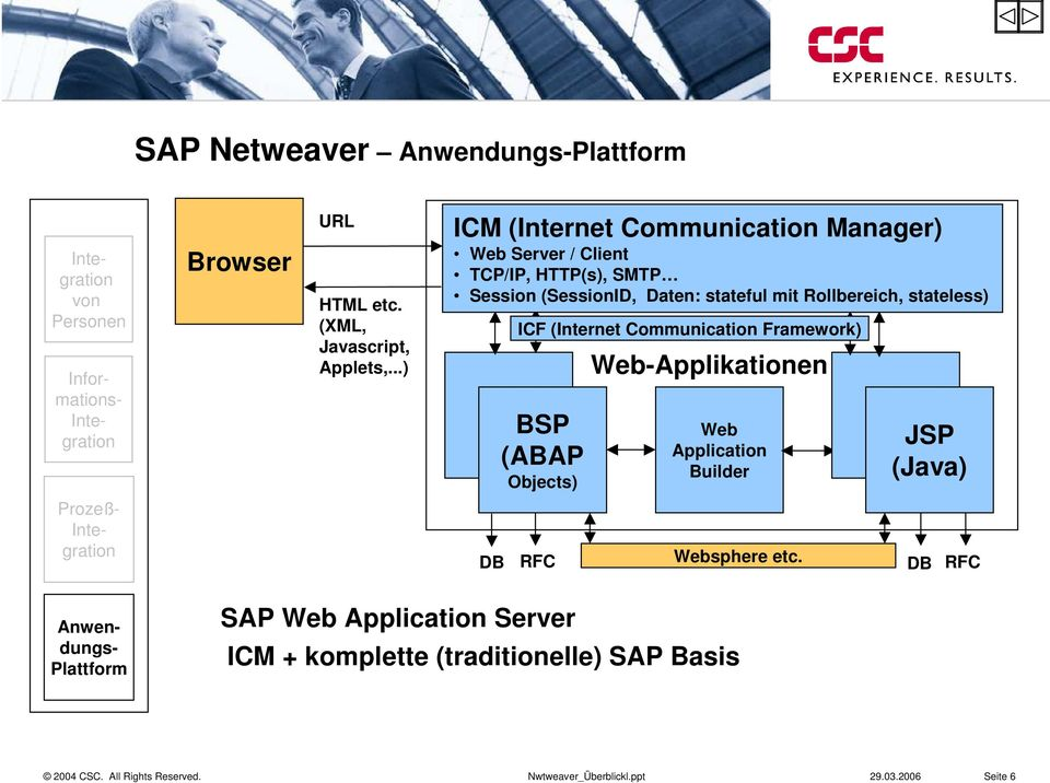Rollbereich, stateless) ICF (Internet Communication Framework) BSP (ABAP Objects) Web-Applikationen Web Application Builder