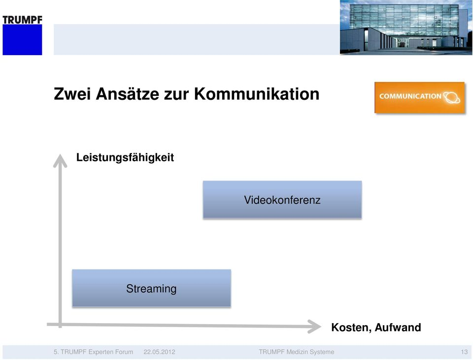 Streaming Kosten, Aufwand 5.