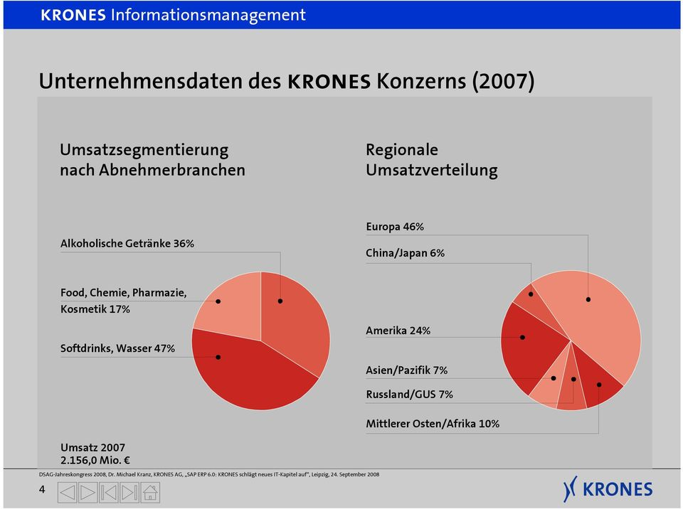 China/Japan 6% Food, Chemie, Pharmazie, Kosmetik 17% Softdrinks, Wasser 47%