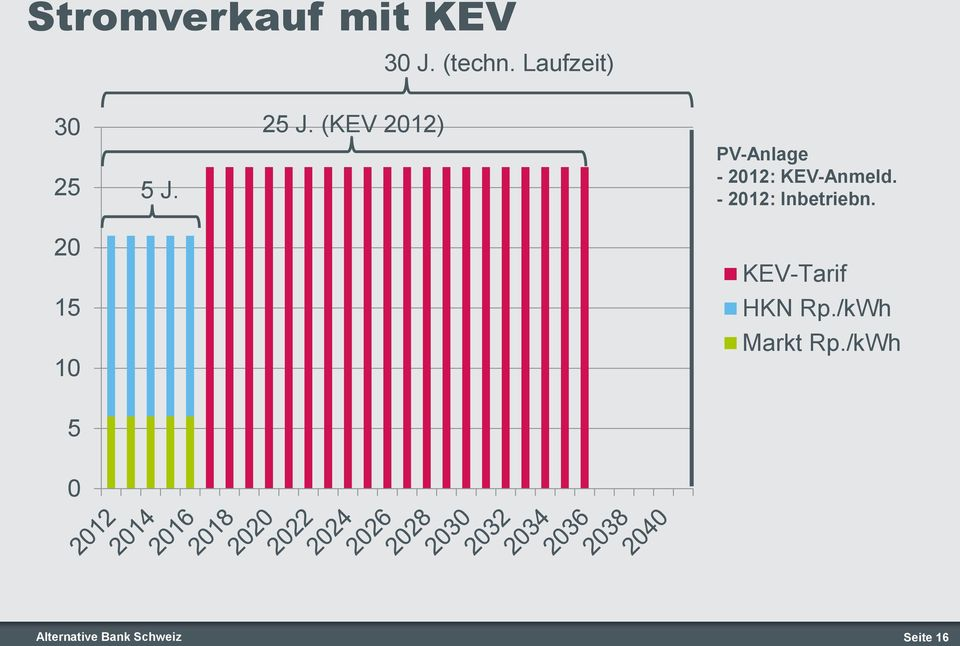 ( 2012) PV-Anlage - 2012: -Anmeld.