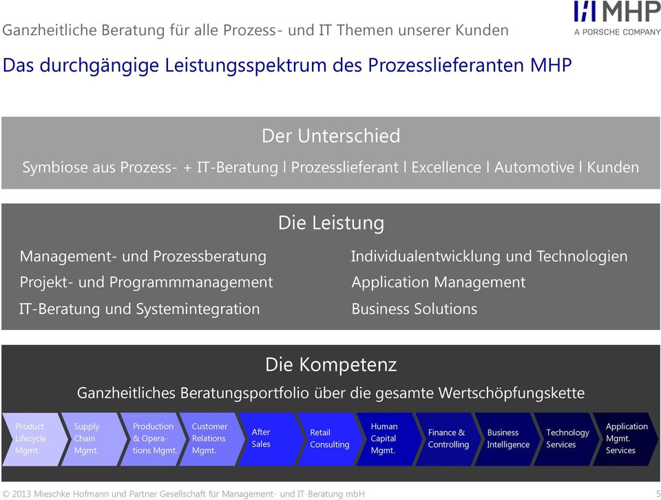 Technologien Application Management Business Solutions Die Kompetenz Ganzheitliches Beratungsportfolio über die gesamte Wertschöpfungskette Product Lifecycle Mgmt. Supply Chain Mgmt.