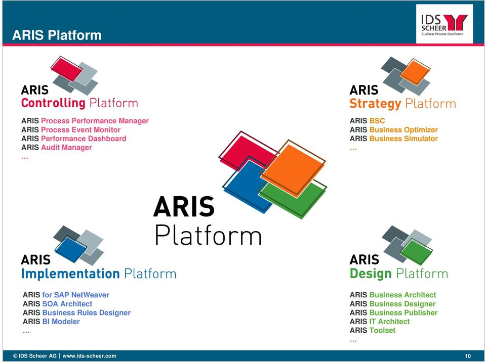 ARIS SOA Architect ARIS Business Rules Designer ARIS BI Modeler ARIS Business Architect ARIS