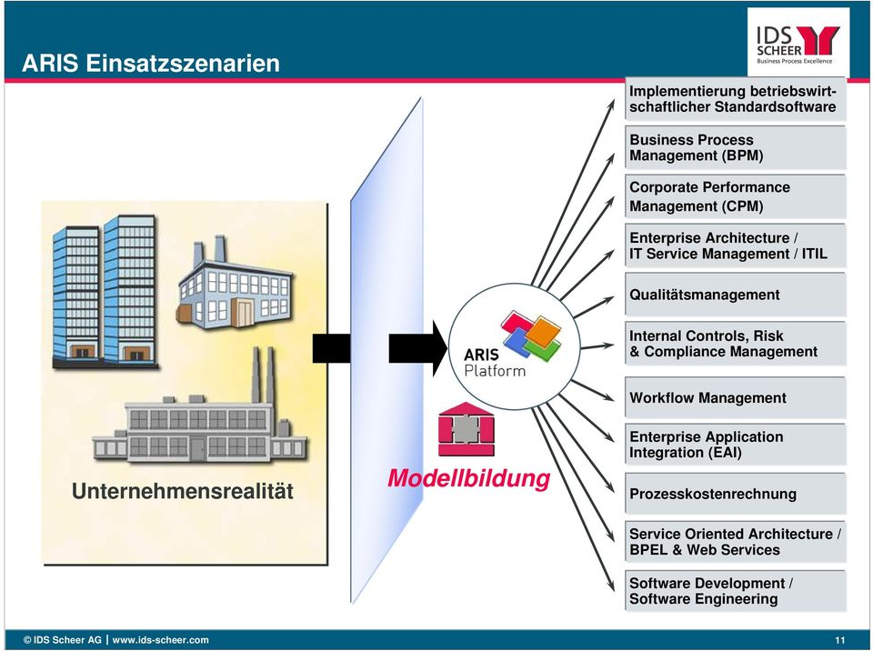 Compliance Management Workflow Management Unternehmensrealität Modellbildung Enterprise Application Integration (EAI)