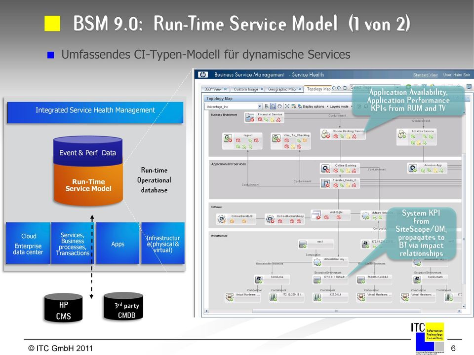 Application Availability, Application Performance KPIs from RUM and TV Event & Perf Data Run-Time Service Model Run-time