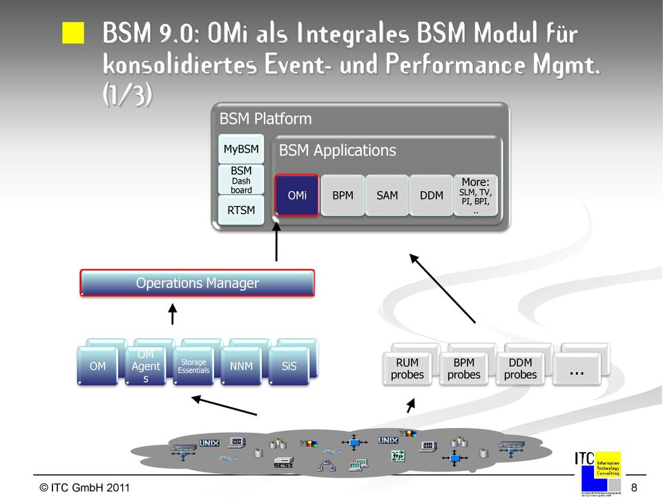 Mgmt. (1/3) BSM Platform MyBSM BSM Dash board RTSM BSM Applications OMi BPM