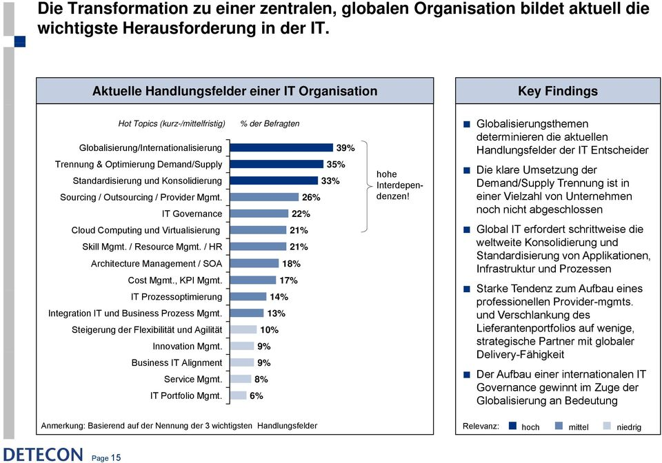 Standardisierung und Konsolidierung 33% Sourcing / Outsourcing / Provider Mgmt. 26% IT Governance 22% Cloud Computing und Virtualisierung i 21% Skill Mgmt. / Resource Mgmt.
