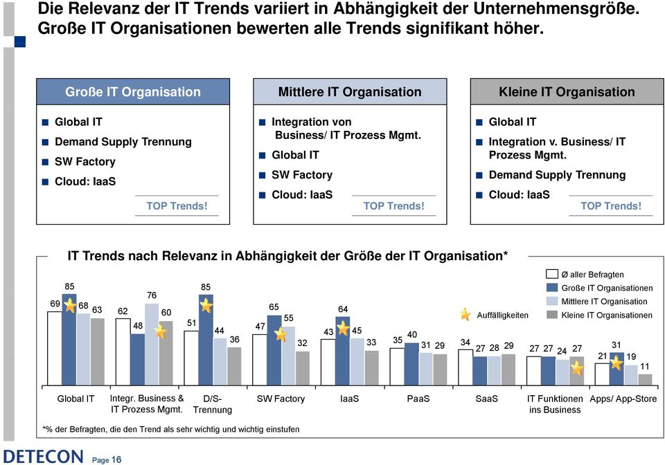 Global IT SW Factory Cloud: IaaS TOP Trends! Global IT Integration v. Business/ IT Prozess Mgmt. Demand Supply Trennung Cloud: IaaS TOP Trends!