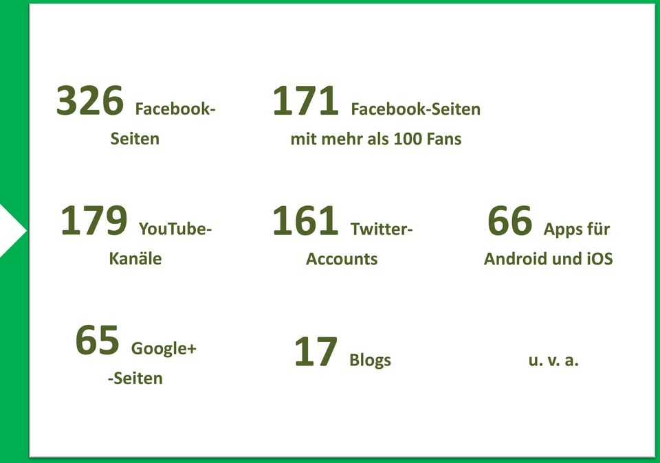 161 Twitter- Accounts 66 Apps für Android
