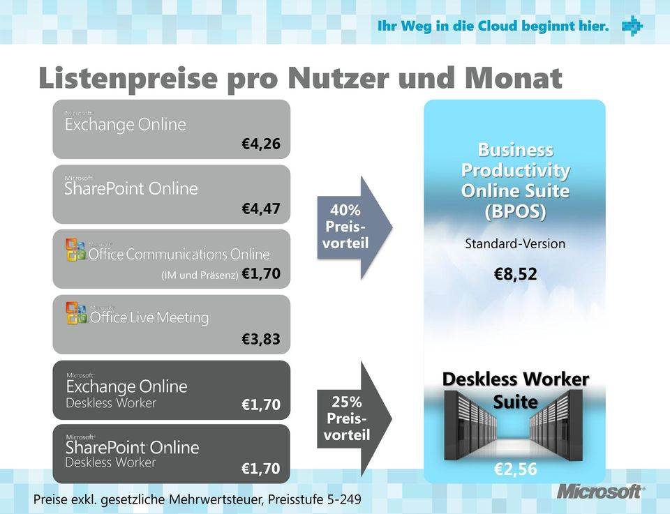 8,52 3,83 Deskless Worker 1,70 25% Preisvorteil Deskless Worker Suite